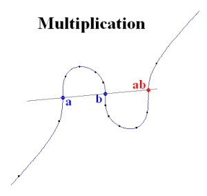 Multiplication with the Elliptic Curve Calculator