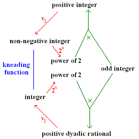 Bijection between positive integers and positive dyadic rationals