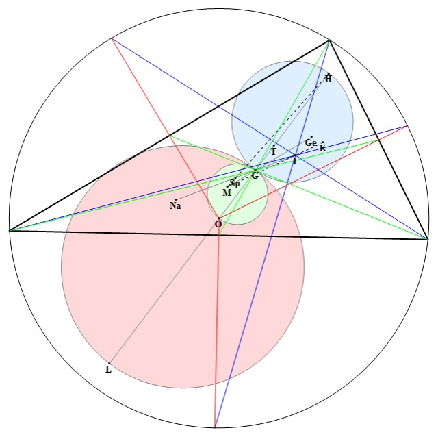 triangle-centres