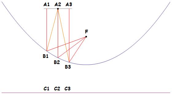 parabola-focus