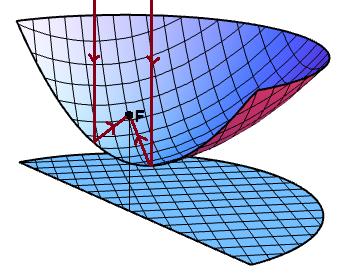 paraboloid-slice